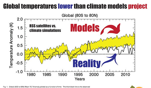 100% Reliable ClimatePredictions